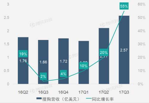 外国石油部门联合投资额达到57亿美元