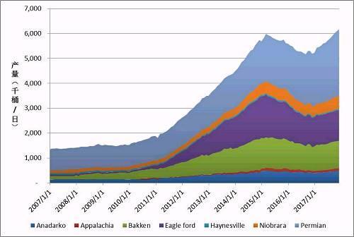 油价下跌美国库存增加 页岩油产量预测