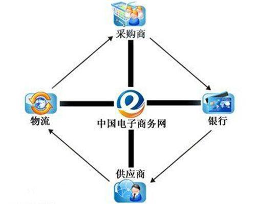 http://www.110tao.com/dianshangshuju/32203.html