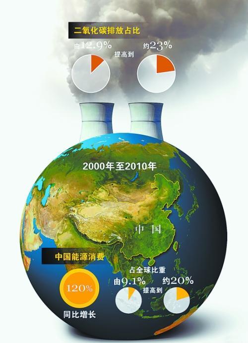 光动力纳米生物消耗二氧化碳 创造环保塑料和燃料