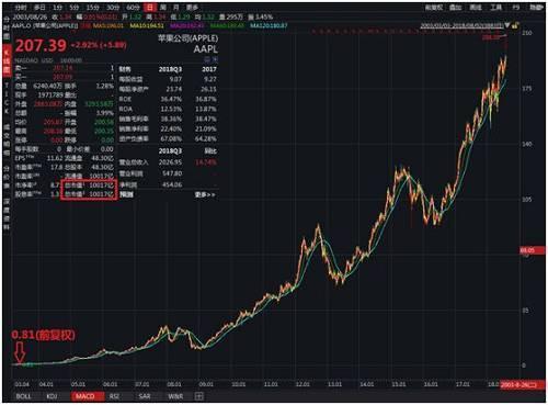 为什么领汇管理局的股价在周三暴跌至52周低点