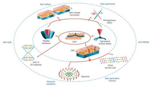 物理学家首次发现了一种称为异常自旋轨道扭矩的磁性现象