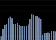 随着新的沙特部长信号继续削减 石油收益增加