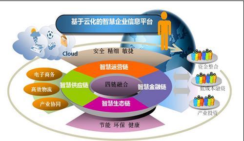 lngenu和Leverege合作为RPMA提供完全集成的开发平台