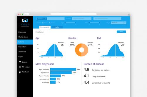 EHR供应商PracticeFusion已启动了一个新的研究站点