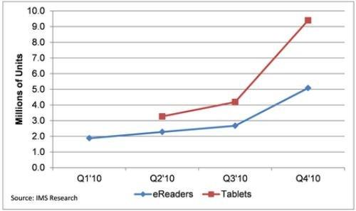 令人失望的平板电脑销量在本季度内削减了整个行业的PC销量