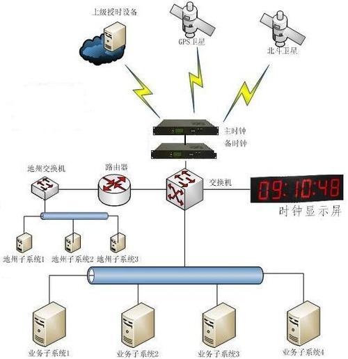 泄漏的演示展示了运营商如何提供分层的Internet服务