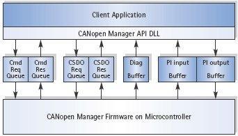 开发和销售可通过利用OPeLiNK整合手术设备信息的系统
