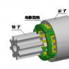 新的预驱动器可以通过脉宽调制输入轻松控制BLDC电机
