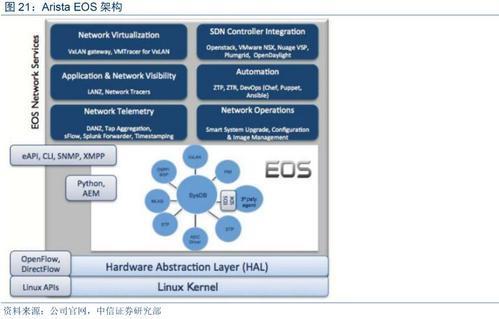 7130L系列平台针对Arista网络应用程序进行了优化