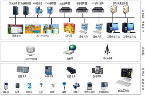 传统基础设施设备的发布基于云的物联网和现有的SCADA系统