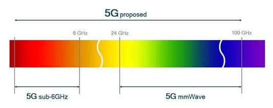 Verizon在mmWave频率上进行的首批5G测试显示出令人鼓舞的速度