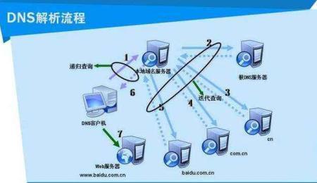世界各地的DNS服务器都保存着一个网站及其相关IP的数据库