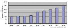全球电信设备市场在2020年第一季度下降了4%之后