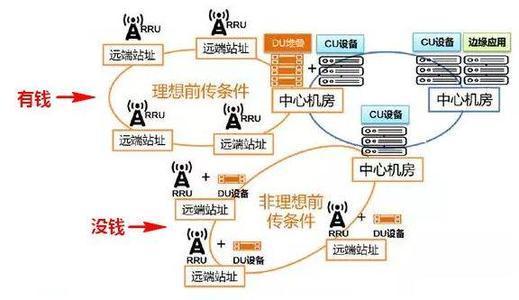 每个网络切片从无线接入网到承载网再到核心网都是安全隔离的