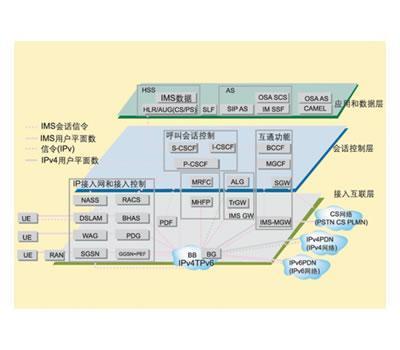 从传统的电路交换语音网络过渡到IP多媒体子系统