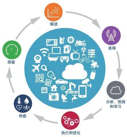 全球客户提供安全的无线物联网连接和商业智能的新机会