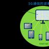 诺基亚贝尔不仅关注5G的无线通信领域还关注其他的领域