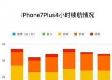 苹果公司专注于iOS 12中的新功能的可靠性和性能