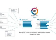 DxOMark为智能手机基准协议增加了音频性能