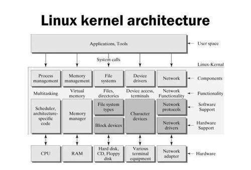 感谢所有使Linux内核在全球范围内取得成功的维护者