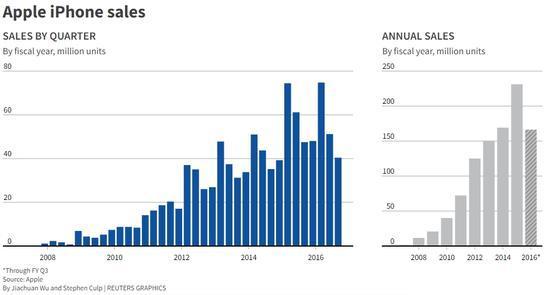 2020年第一季度Mac出货量将下降20%以上