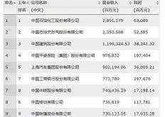 热门资讯:2019《财富》中国500强:阿里、腾讯、京东名次提升
