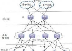 Du利用思科打造5G就绪IP核心网络