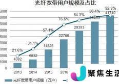 其中100M速率以上的固定互联网宽带接入用户达4.72亿户