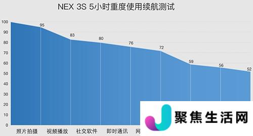 vivo NEX 3S的电池续航时间和新Funtouch OS的系统优化