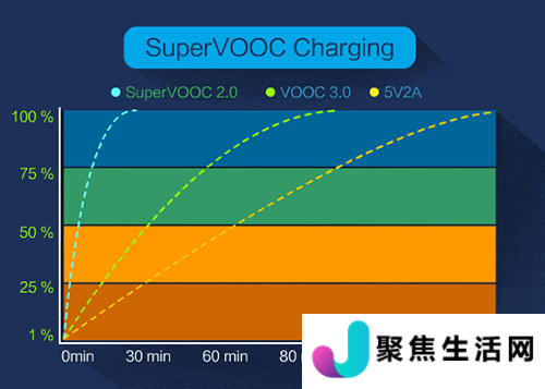 OPPO Find X2的65W超级闪充体验和性能运行评分如何?